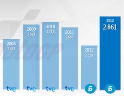Telecinco cierra el Campeonato de MotoGP más visto de la historia con más de 2,8 millones (28,6%)