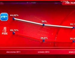 TVE vuelve a ser acusada de manipulación por un gráfico en 'La noche en 24 horas'