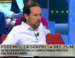 Pablo Iglesias dispara a 'laSexta Noche' con un 15,2% de audiencia y más de dos millones de espectadores