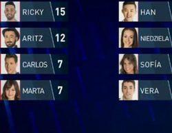 Ricky, Aritz y Marta, nuevos nominados de 'Gran Hermano 16'