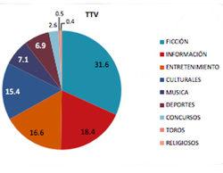 La ficción (31,5%), género estrella en TV en 2015 por encima de información y entretenimiento
