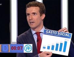 Pablo Casado enfurece a las redes sociales por manipular un gráfico en 'El debate a 7'