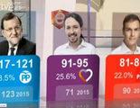 RTVE y FORTA se gastan 280.800 euros más IVA en el sondeo a pie de urna que no acertó los resultados