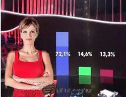 Una de las nominadas de esta semana en 'Gran Hermano 17' acumula el 72% de los votos