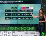El 62,7% de los españoles creen que TVE debe seguir emitiendo la misa de los domingos, según laSexta