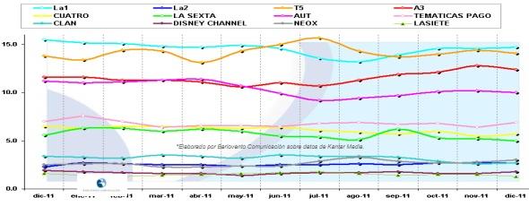 Evolución cuotas principales cadenas 2011
