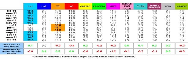 Evolución cuotas principales cadenas 2011 cuadro