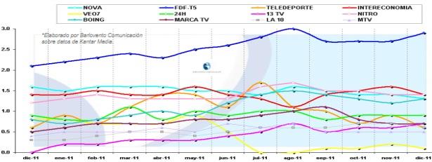 Evolución cuotas resto de cadenas 2011