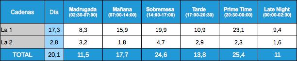 Audiencias por franjas La 1 y La 2, 16 enero 2012