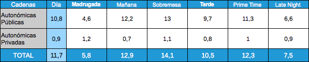 Audiencias por franjas, autonómicas, 16 enero 2012