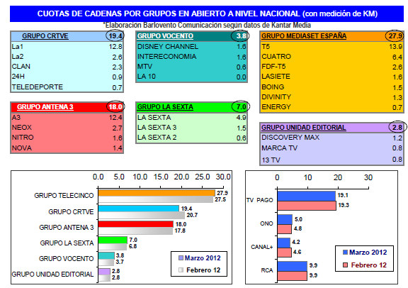 Audiencias marzo