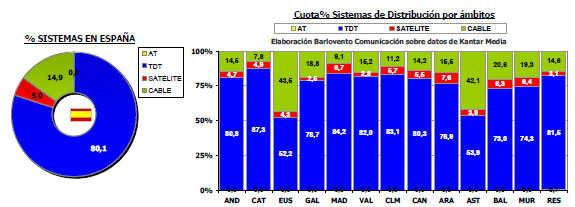Audiencias marzo 2012