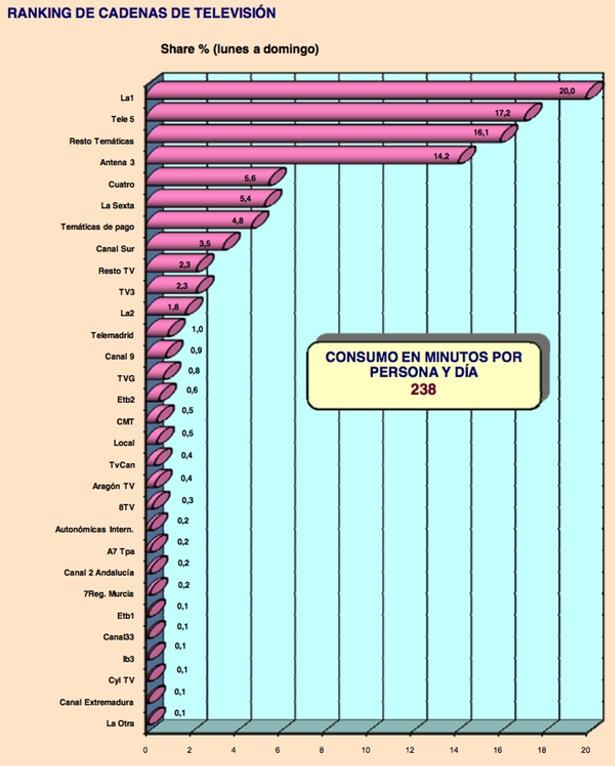 Ranking cadenas televisión