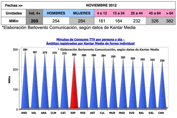 Consumo de noviembre 2012