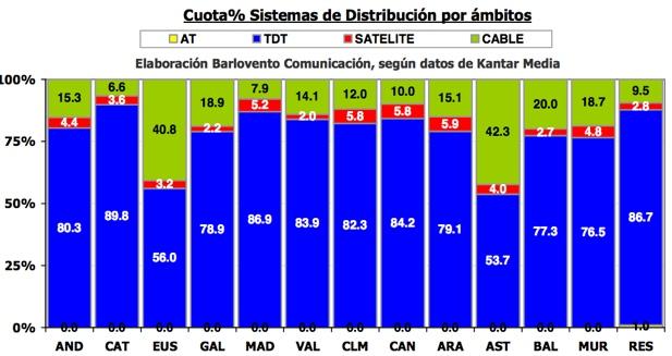 Consumo por comunidades noviembre 2012