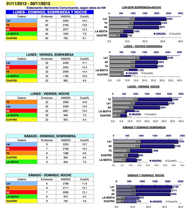 Audiencias informativos noviembre 2012