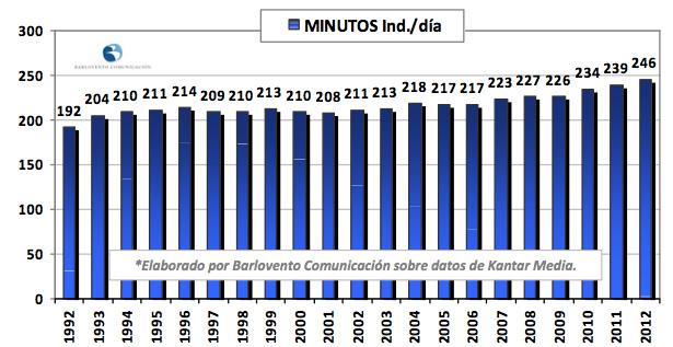 Canales de Mediaset España