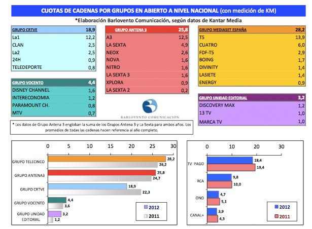 Resultado anual de los grupos audiovisuales