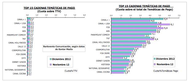 Comparativa de las cadenas de pago entre noviembre y diciembre de 2012