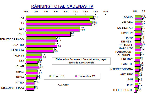 audiencias enero 2013
