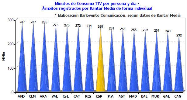 consumo televisivo enero 2013