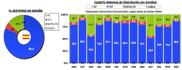 Distribución de las señales en enero de 2013