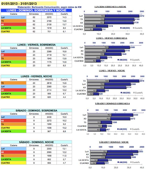 Comparativa por franjas y ediciones