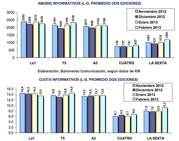 Comparativa de informativos en los últimos meses
