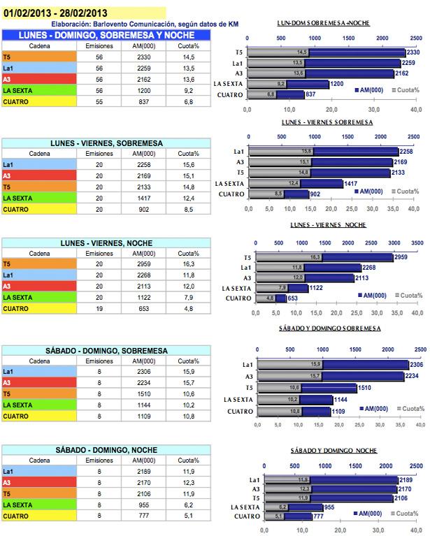 Audiencias de las distintas ediciones de noticias en febrero