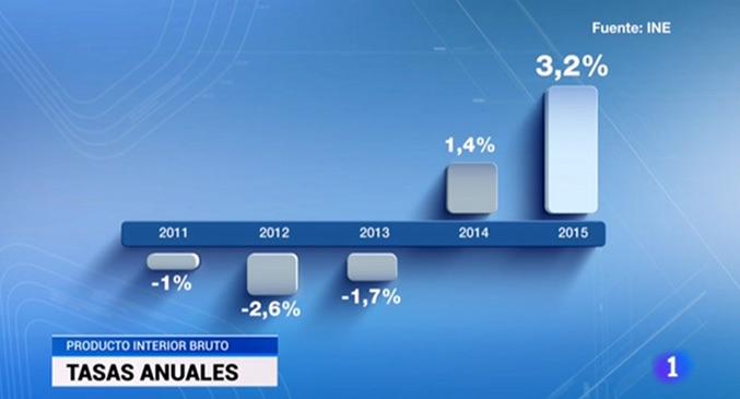 El Telediario de TVE vuelve a manipular otro gráfico para destacar la  mejora de la economía