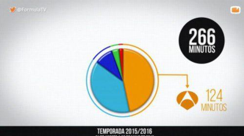 """Antena 3 (46,6%) y 'El hormiguero' (25,2%), reyes del """"Minuto de Oro"""" en esta temporada"""
