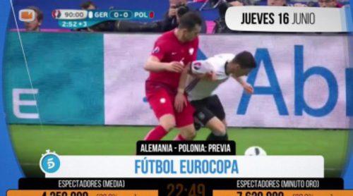 Telecinco deja sin opciones a sus rivales y logra todos los Minutos de Oro de la semana gracias a la Eurocopa