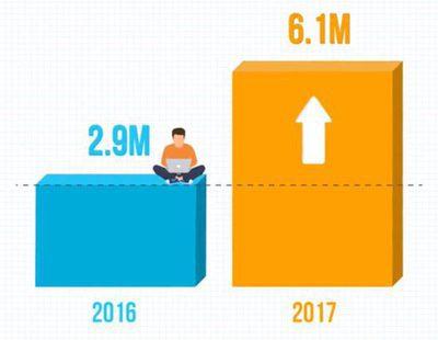 FómulaTV bate récord histórico en octubre de 2017